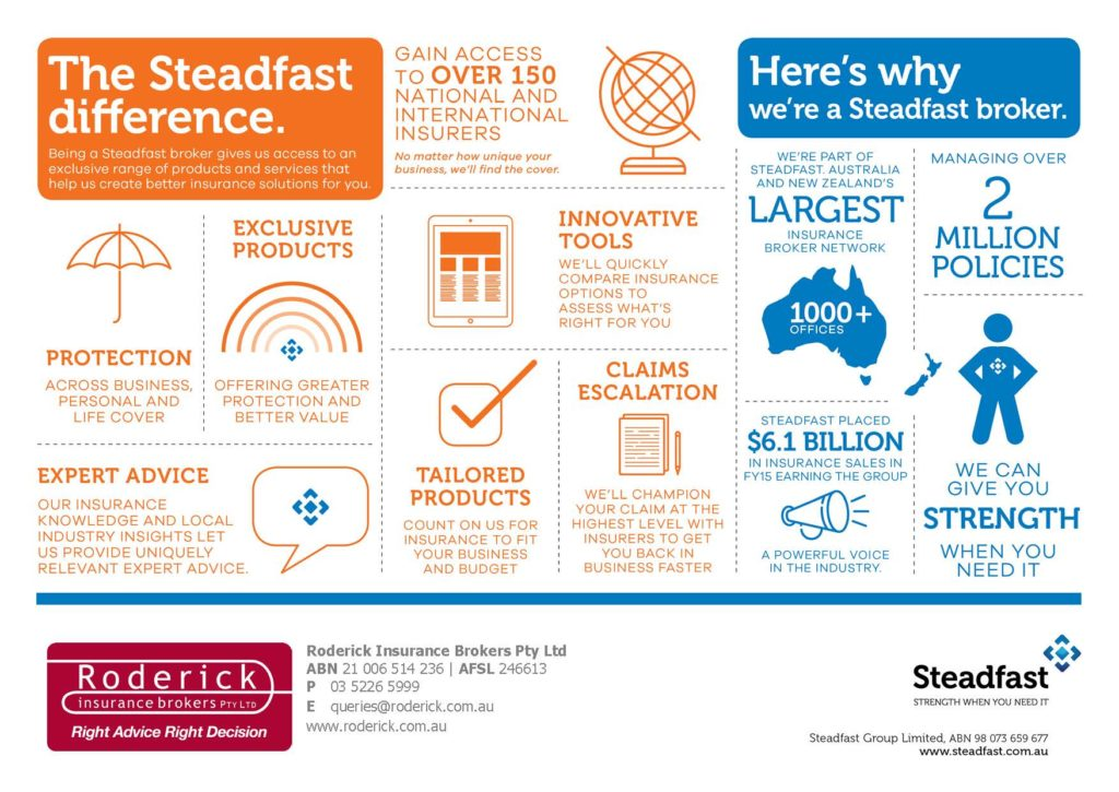 steadfast infographic Geelong and Werribee